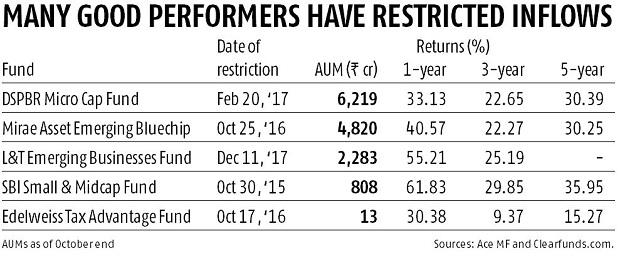 Business standard good performers